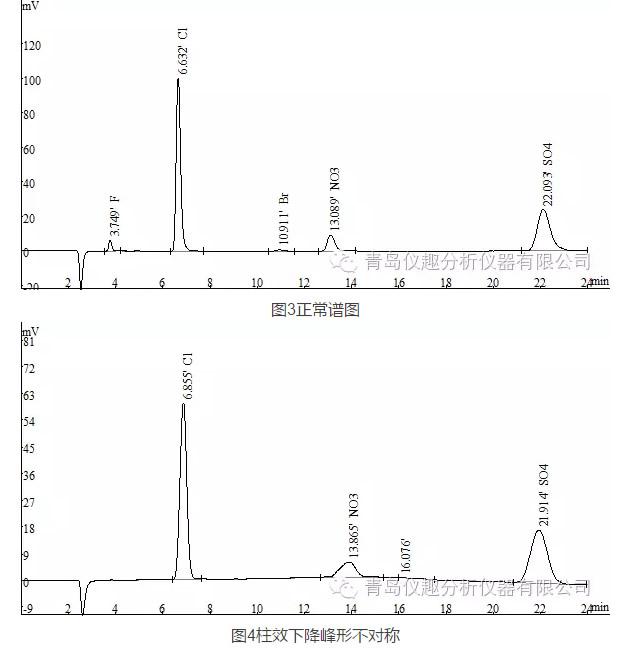 RPIC-2017離子色譜標配動態量程電導檢測器WLK-8免維護抑制器離子色譜柱