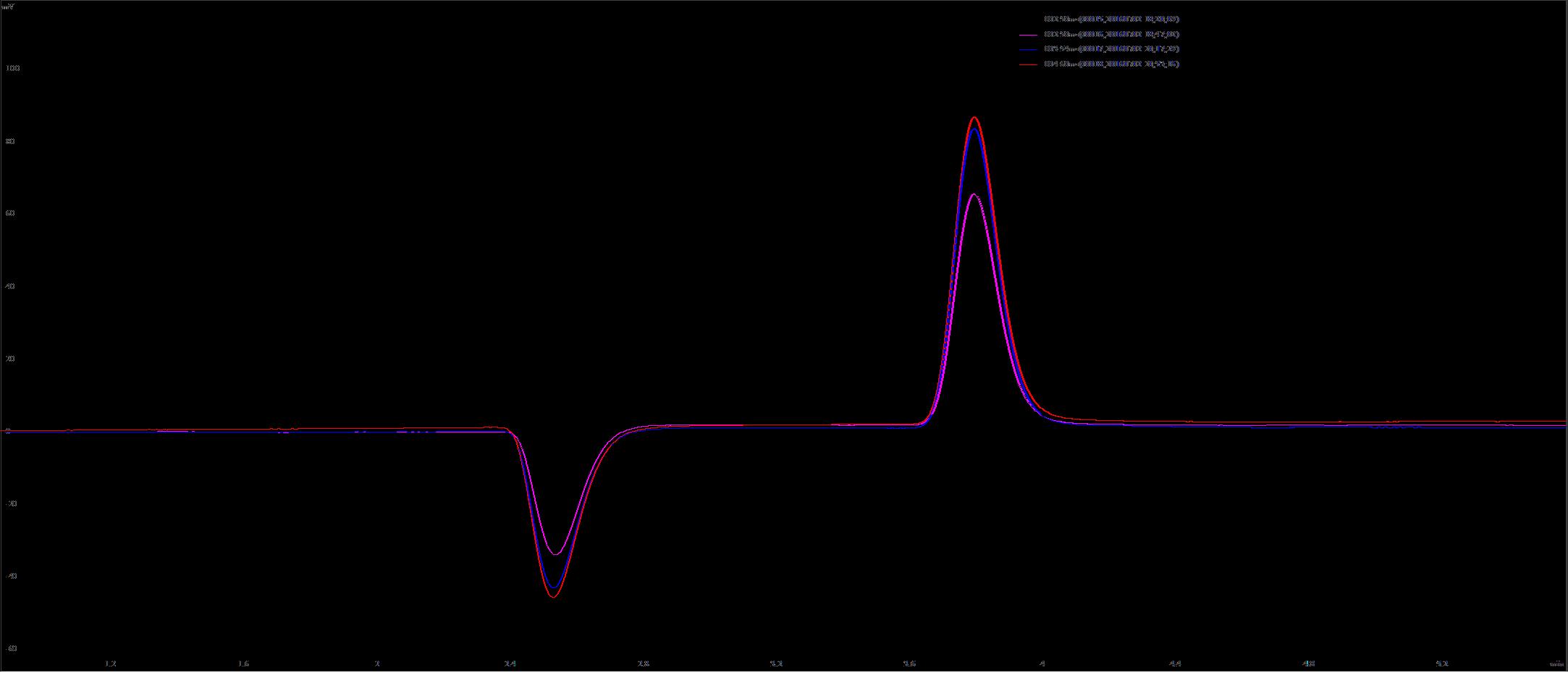 离子色谱进样峰越来越高