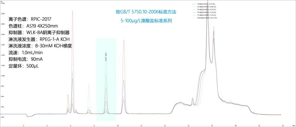 2-20ppb溴酸盐标准系列,离子色谱|动态量程电导检测器|可替代进口的国产抑制器|国产离子色谱
