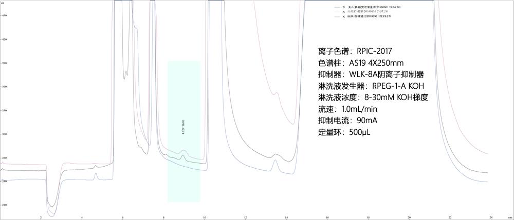 饮用水样品中溴酸盐,离子色谱|动态量程电导检测器|可替代进口的国产抑制器|国产离子色谱