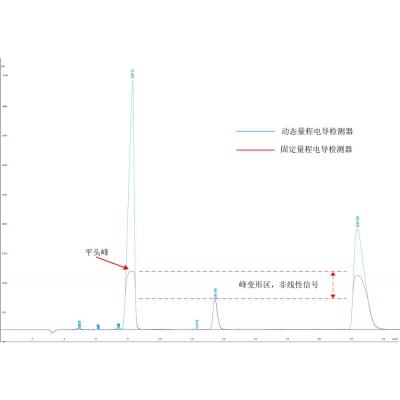 动态量程电导检测器与固定量程电导检测器对比